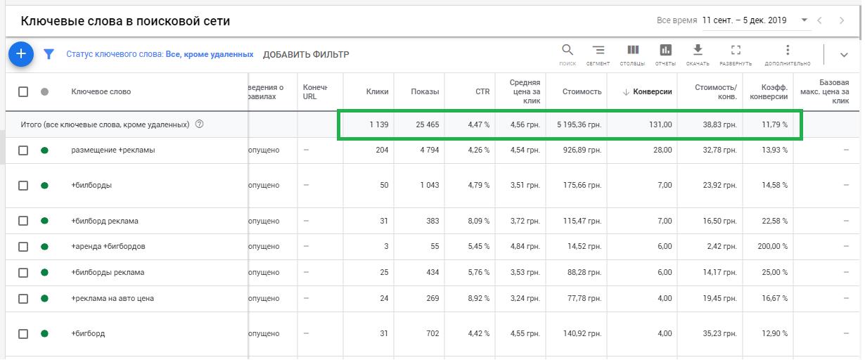 Настройка контекстной рекламы в Google, тематика наружная реклама, регион Украина